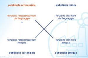 Quadrato semiotico - pubblicità referenziale