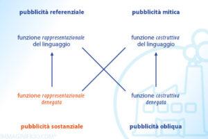 Quadrato semiotico - pubblicità sostanziale