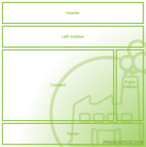 Layout responsive sui Tablets