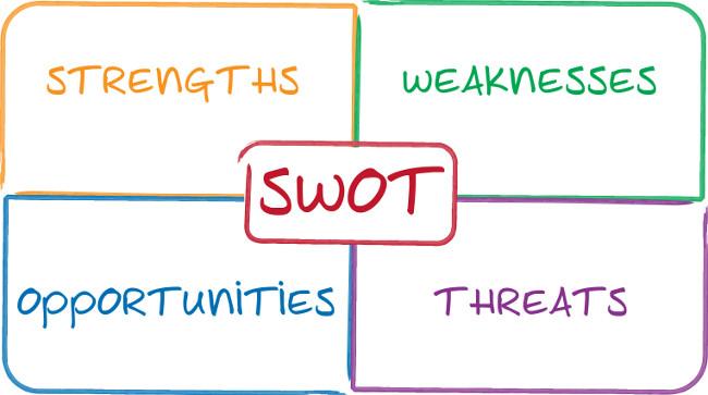 Brand Identity: Analisi SWOT