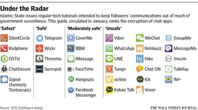I sistemi di chat consigliati dall'ISIS per comunicazioni sicure.