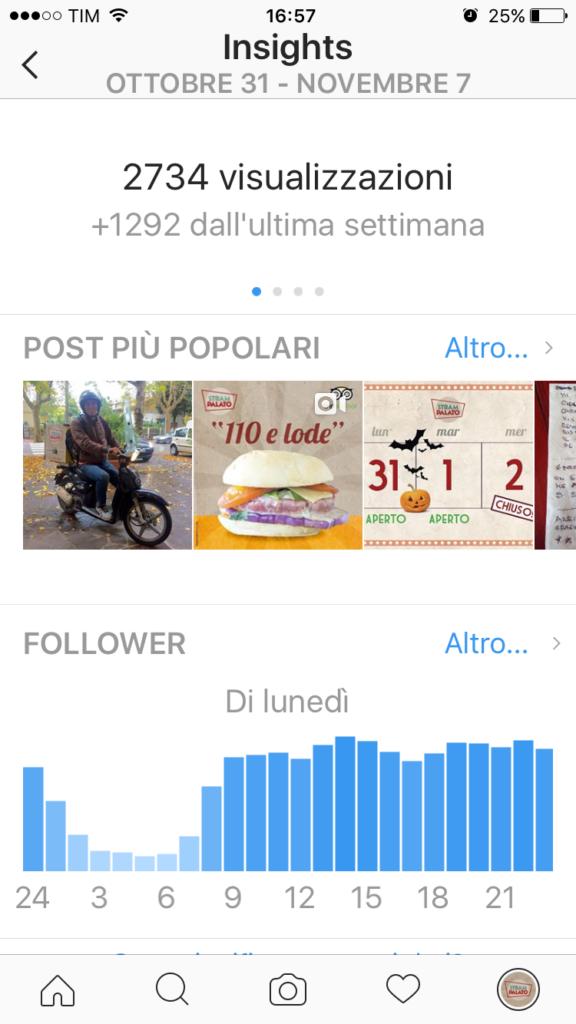 Gli Insights di Instagram