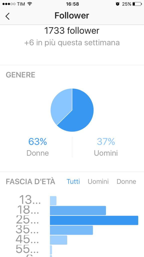 Dati demografici di Instagram