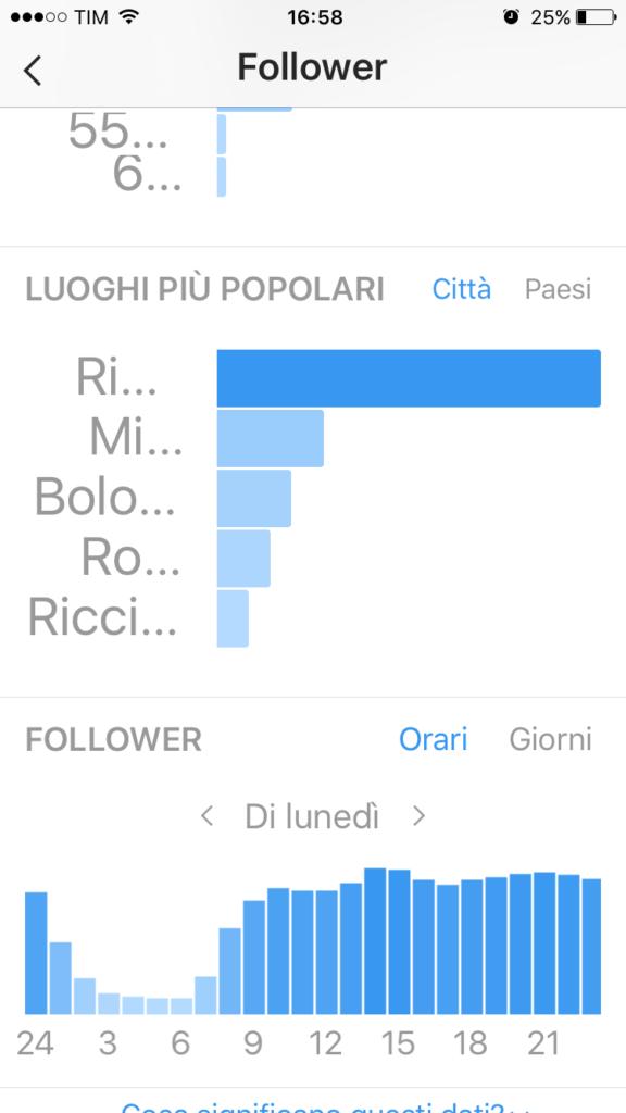Dati geografici di Instagram