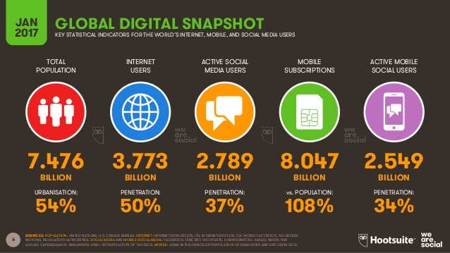 we are social - dati globali digital e mobile